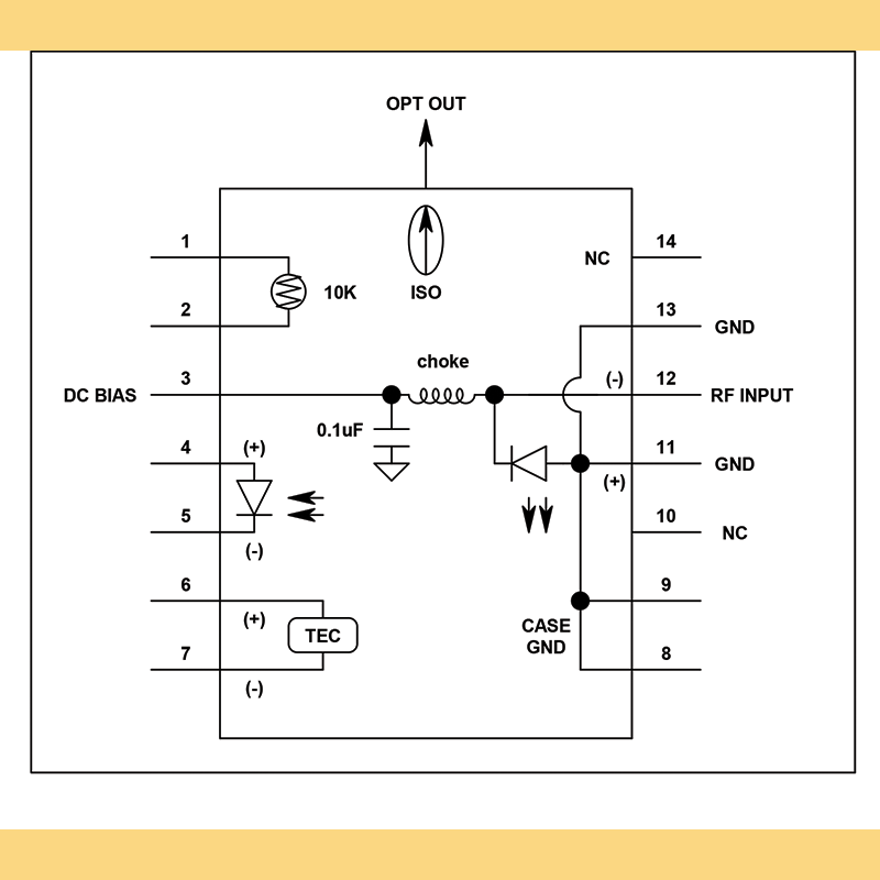 1550nm C Band DFB laser diode EMCORE Layout