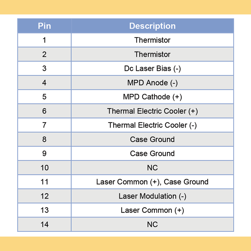 1550nm C Band DFB laser diode EMCORE Pin description