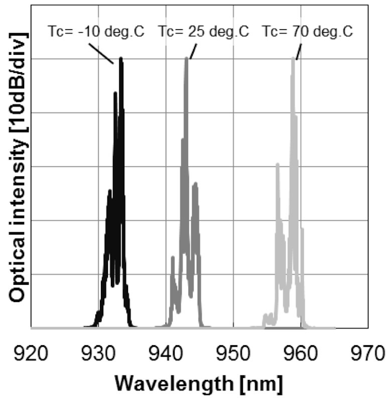 940nm TO-Can Laser Diode Wavelength vs Temperature