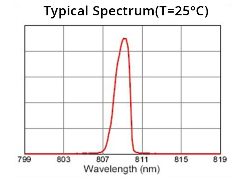 808nm 20W Graph Spectrum