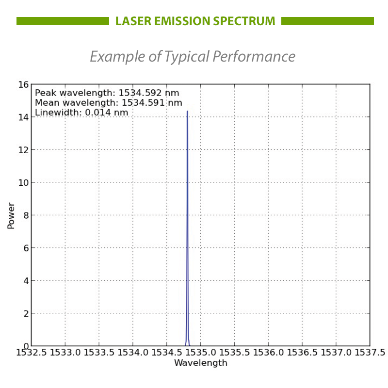 1550nm DFB laser spectrum
