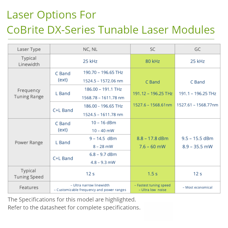C-Band Tuneable Laser Source