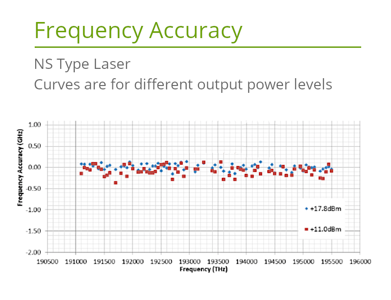 C-Band Fast-Tuning Laser Frequency Accuracy