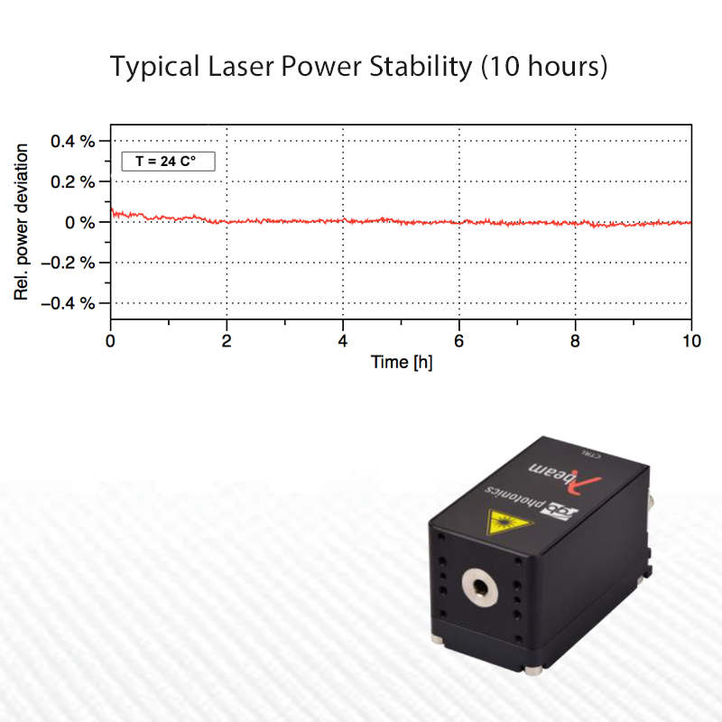 Stability Graph for 532nm Laser 200mW